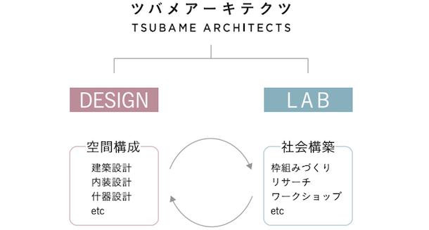 1ツバメアーキテクト組織図