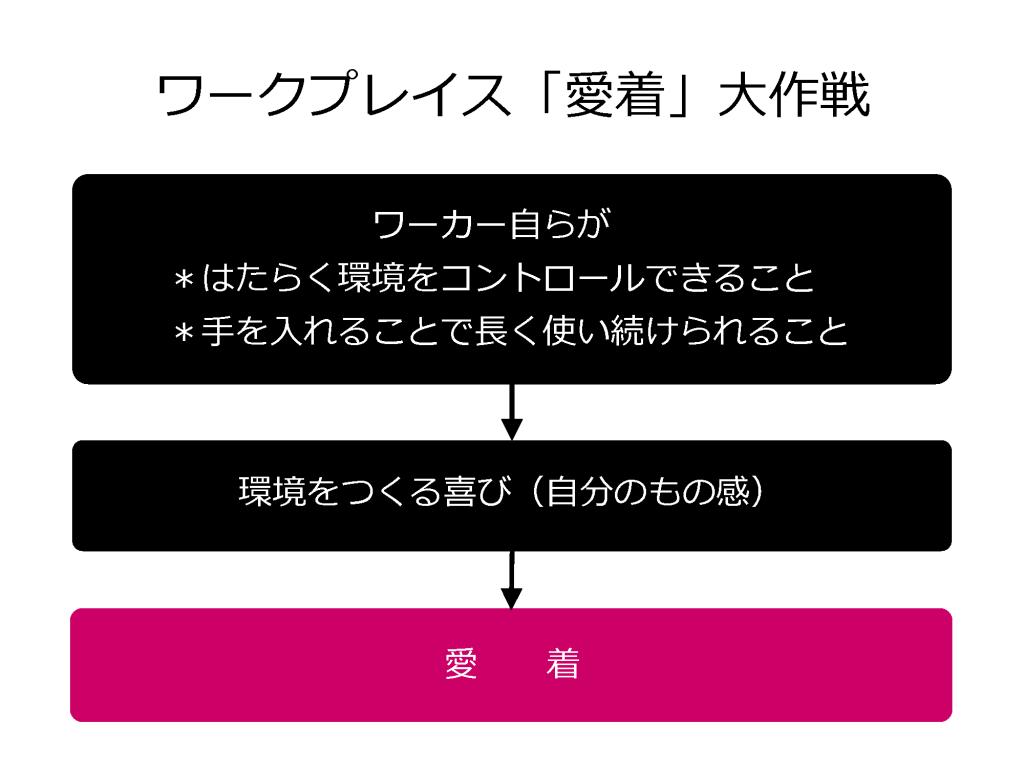 日本のワークプレイス愛着大作戦
