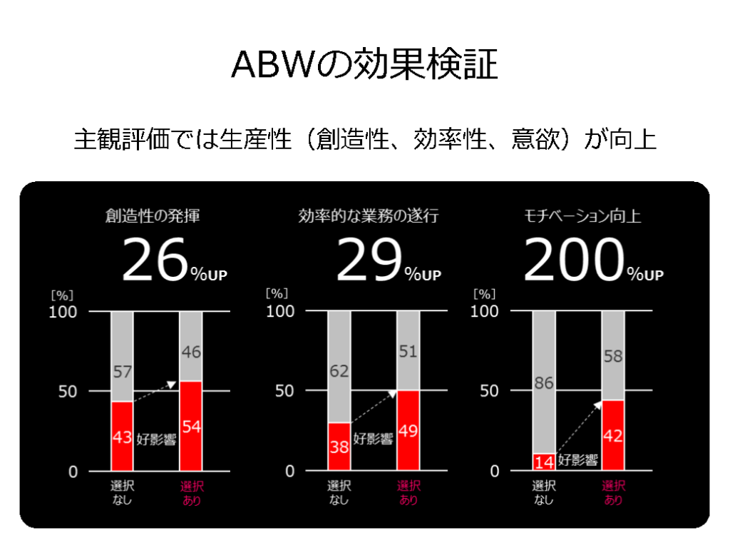 ABW(Activity Based Workplace)の効果