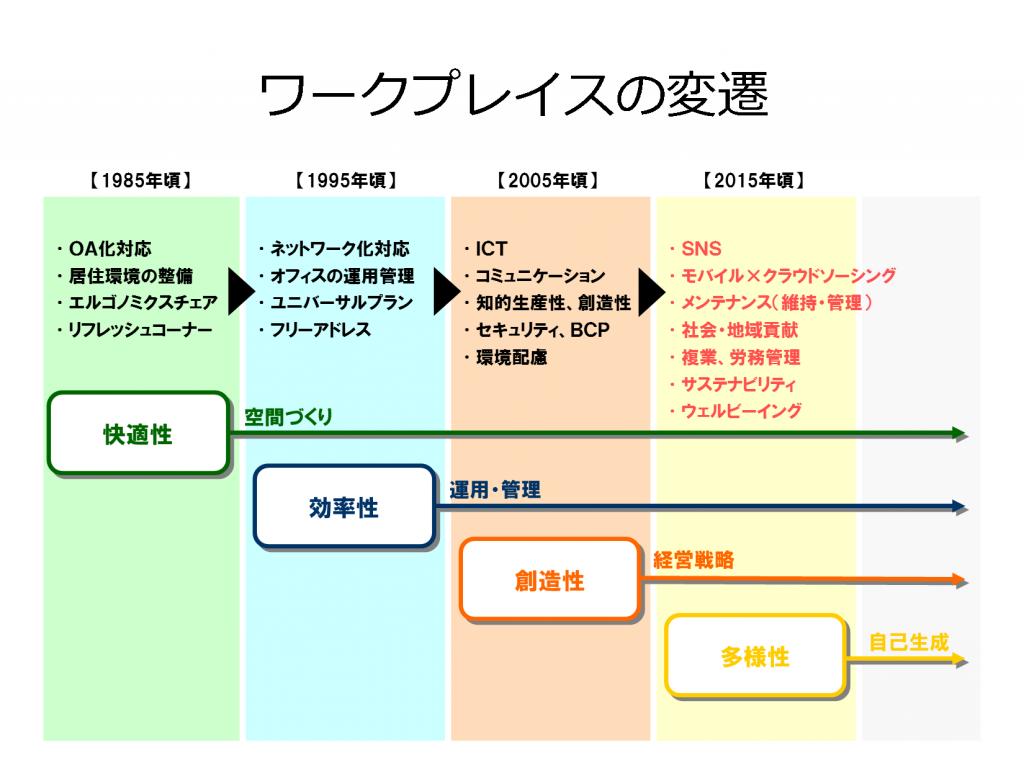 日本のワークプレイスの変遷
